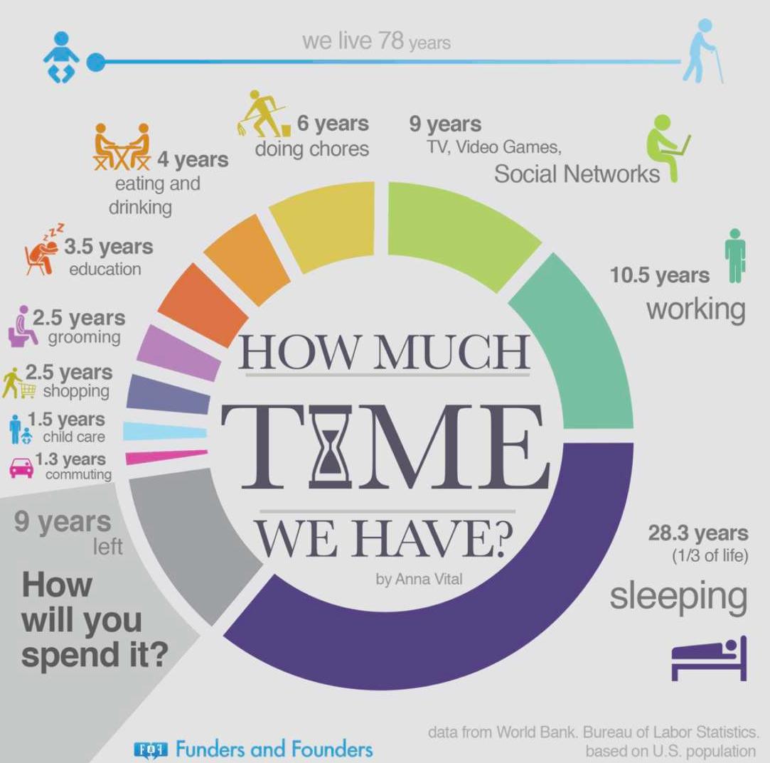 Az emberek az életük harmadát töltik alvással.